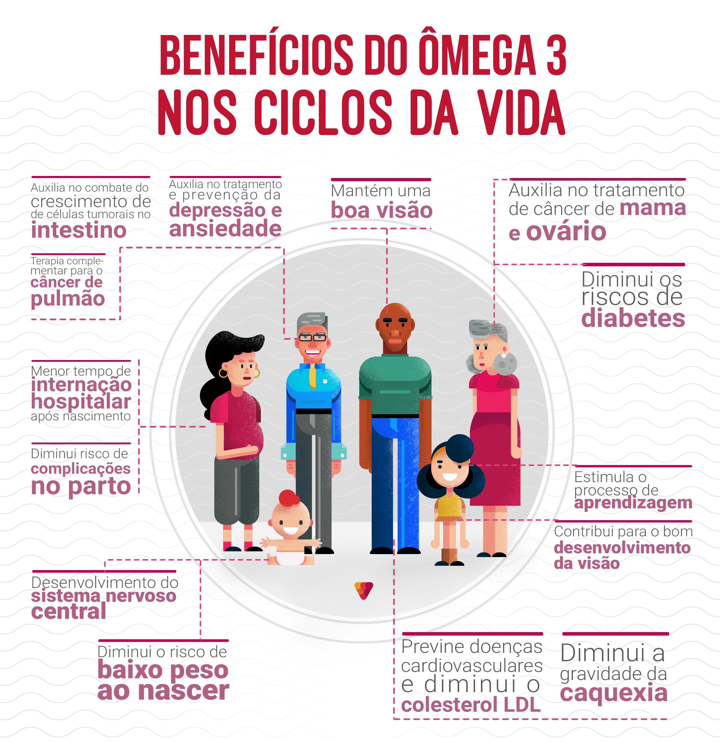Benefícios do ômega 3 para todos os ciclos da vida