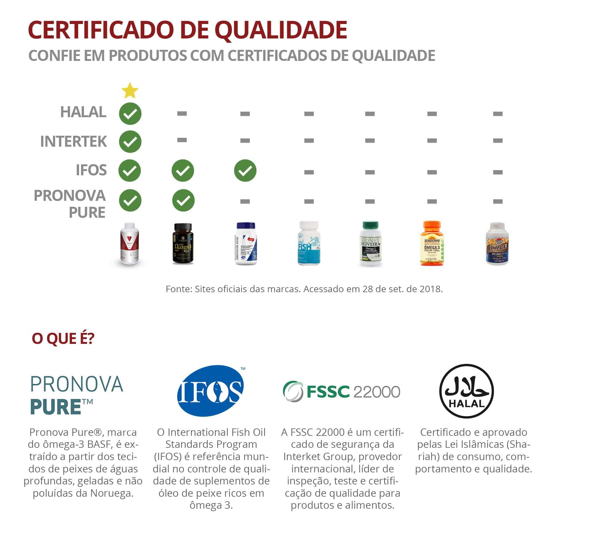 Ômega 3 com certificação internacional.