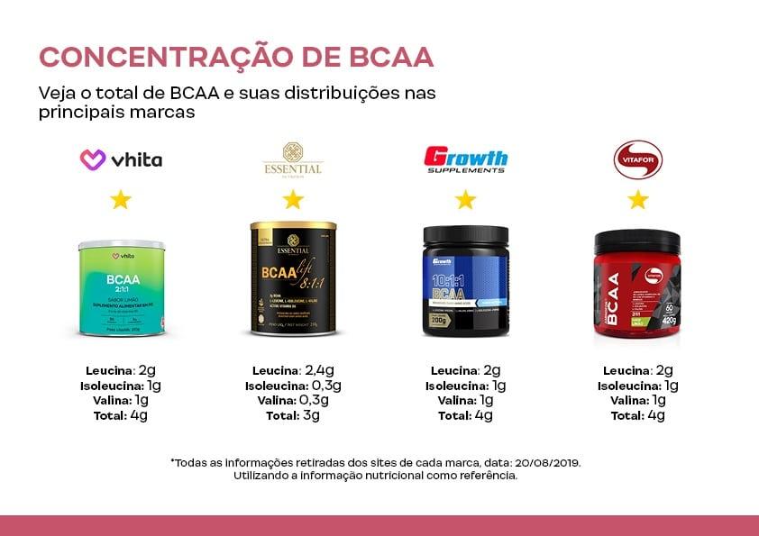 Concentração de BCAA.