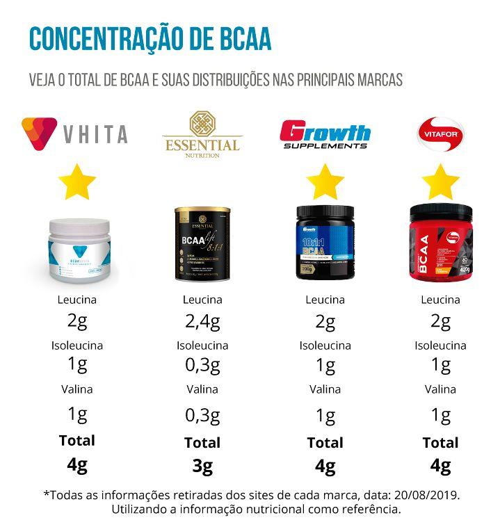 Informativo sobre a Concentração de BCAA