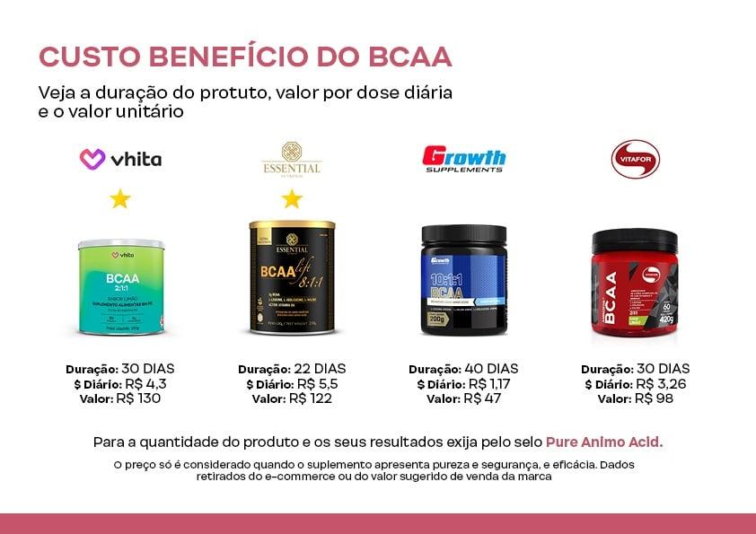 Custo benefício do BCAA.