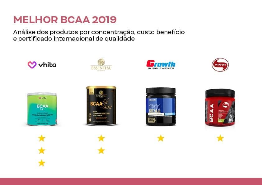 Melhor BCAA.
