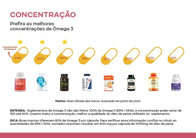 concentracao de omega 3