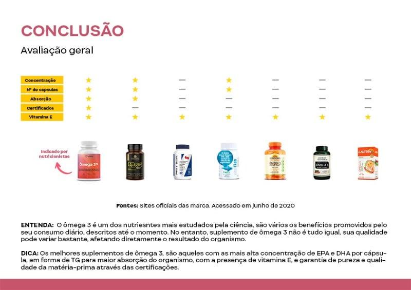 conclusao omega 3