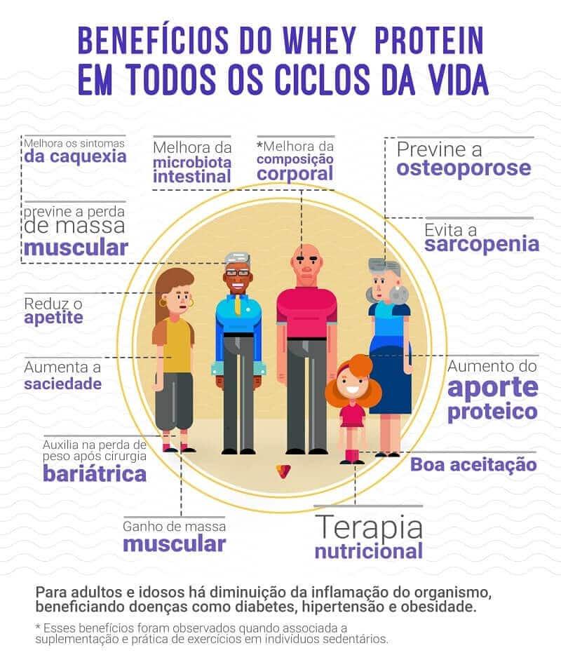 Benefícios do Whey Protein