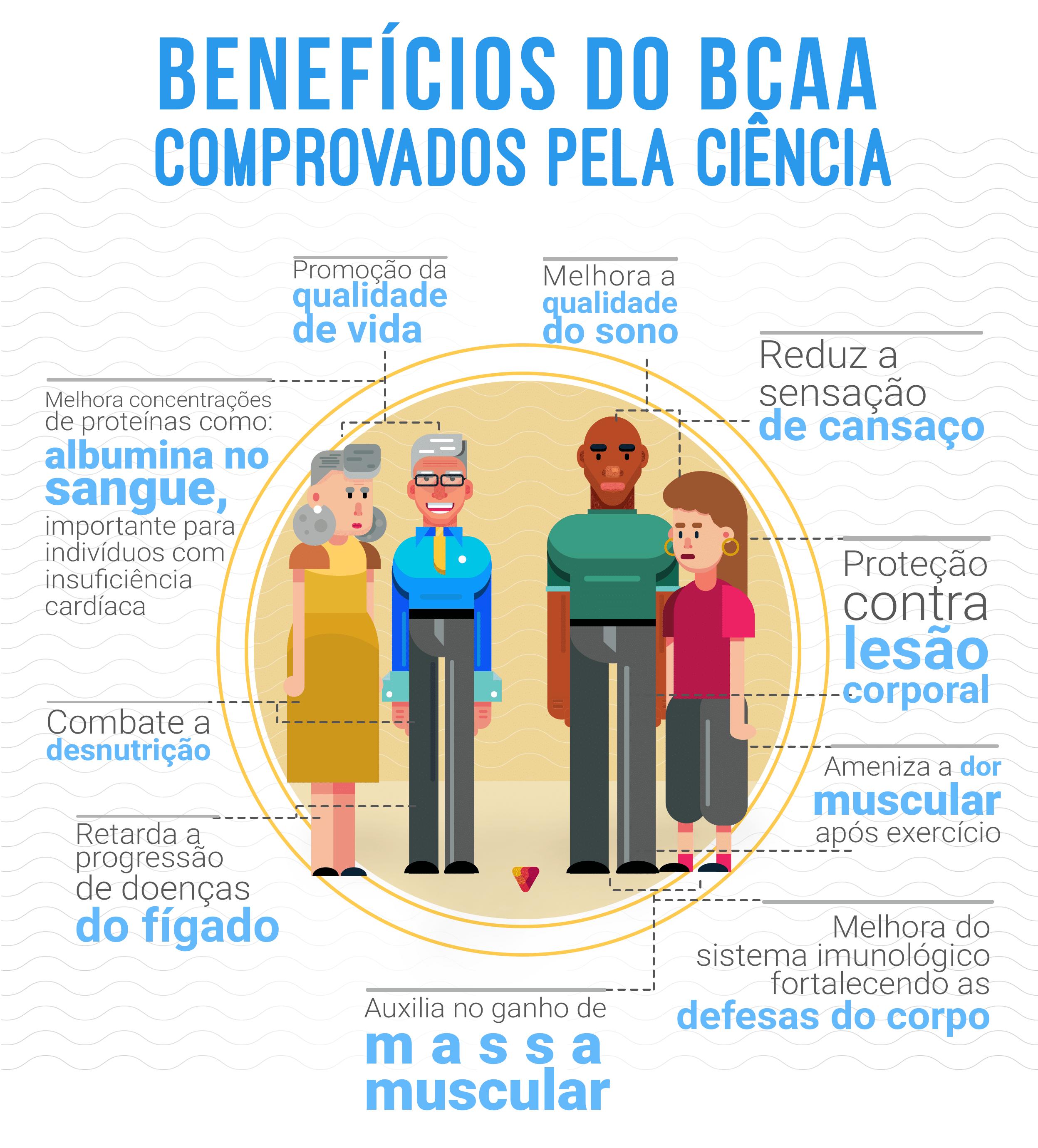 Benefícios do BCAA comprovado pela ciência