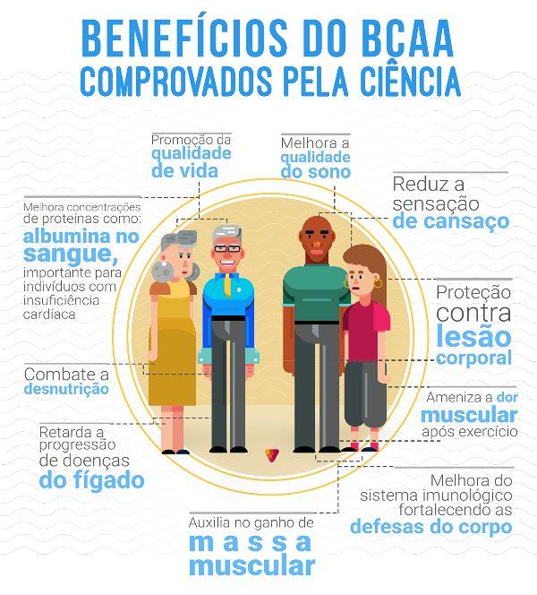 Benefícios_do_bcaa_comprovados_pela_ciência