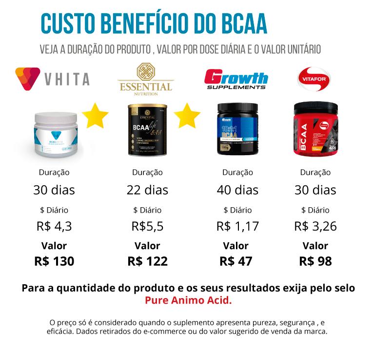Custo benefício BCAA