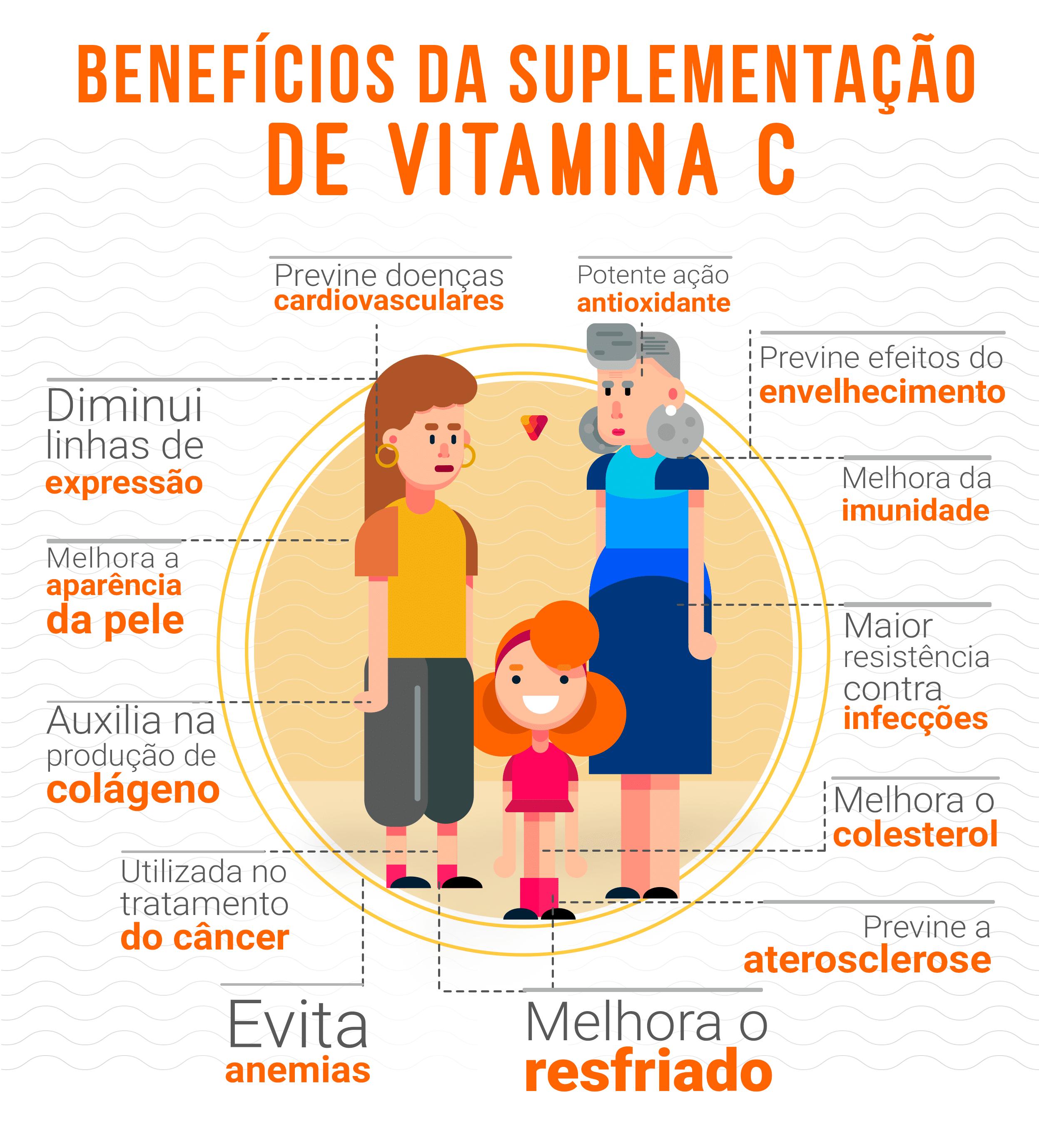 Benefícios da vitamina C.