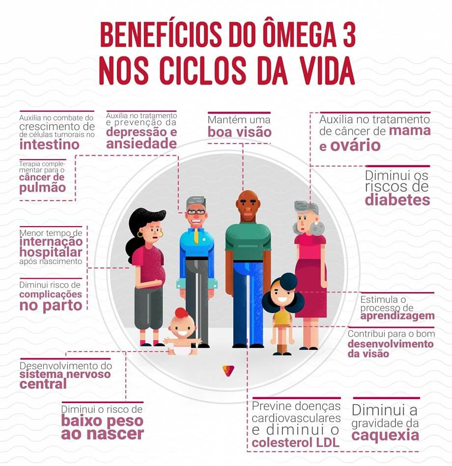 Benefícios do ômega 3 para a terceira idade.