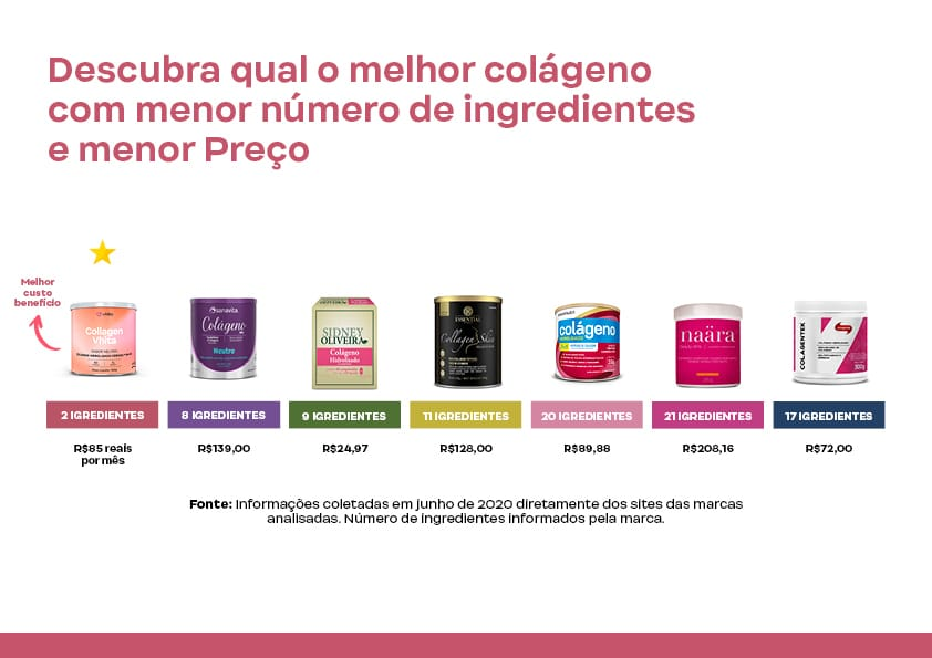 Comparativo collagen.