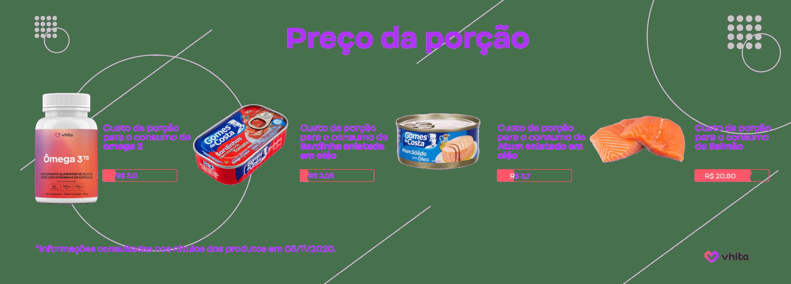 Custo da porção de ômega 3 nos alimentos.