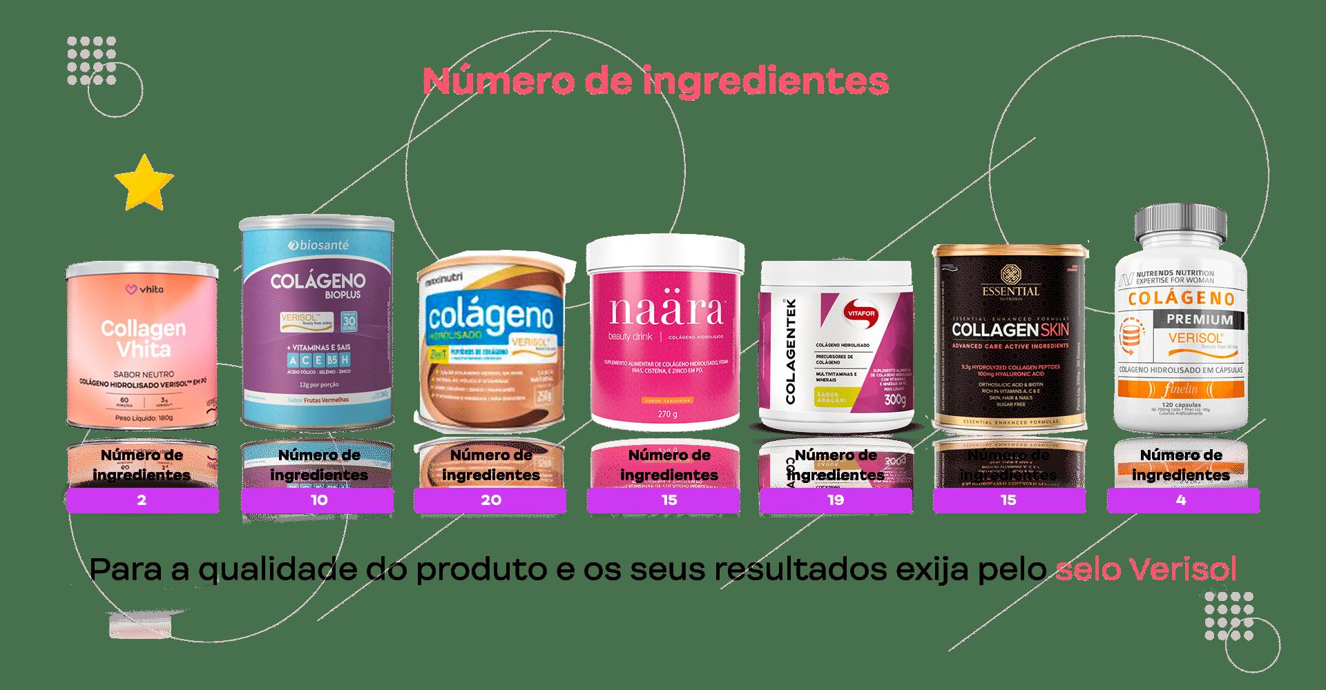 número de ingredientes das marcas de colágeno mais buscadas